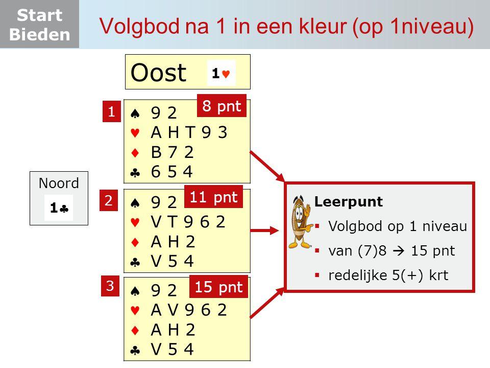 Start Bieden Volgbod na 1 in een kleur (op 1niveau)  9 2 A V 9 6 2 A H 2 V 5 4  9 2 A H T 9 3 B 7 2 6 5 4  9 2 V T 9 6 2 A H 2