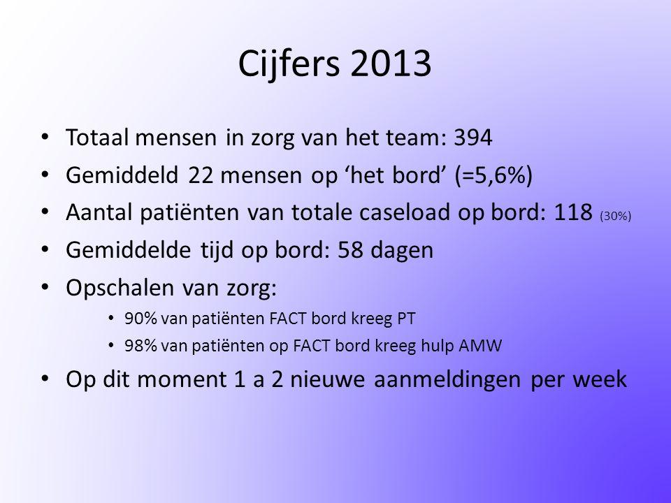 Cijfers 2013 • Totaal mensen in zorg van het team: 394 • Gemiddeld 22 mensen op 'het bord' (=5,6%) • Aantal patiënten van totale caseload op bord: 118