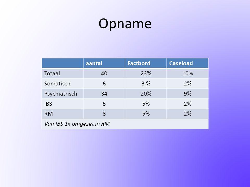 Opname aantalFactbordCaseload Totaal4023%10% Somatisch63 %2% Psychiatrisch3420%9% IBS85%2% RM85%2% Van IBS 1x omgezet in RM