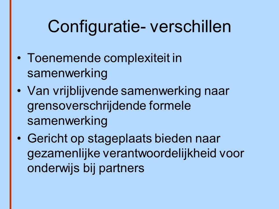 Configuratie- verschillen •Toenemende complexiteit in samenwerking •Van vrijblijvende samenwerking naar grensoverschrijdende formele samenwerking •Ger