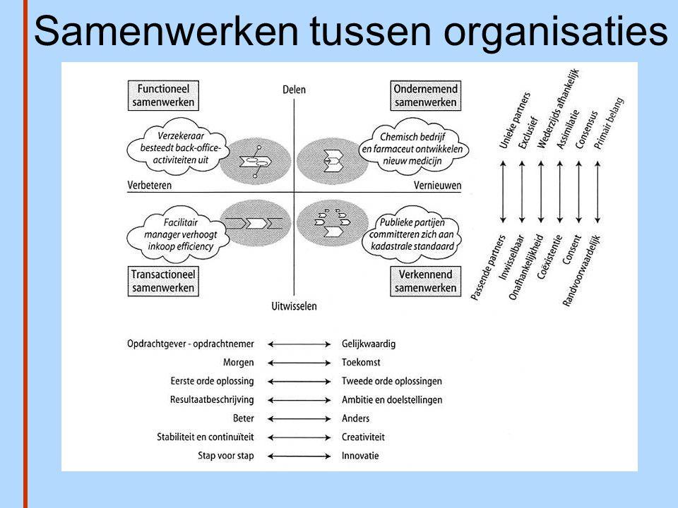 Samenwerken tussen organisaties