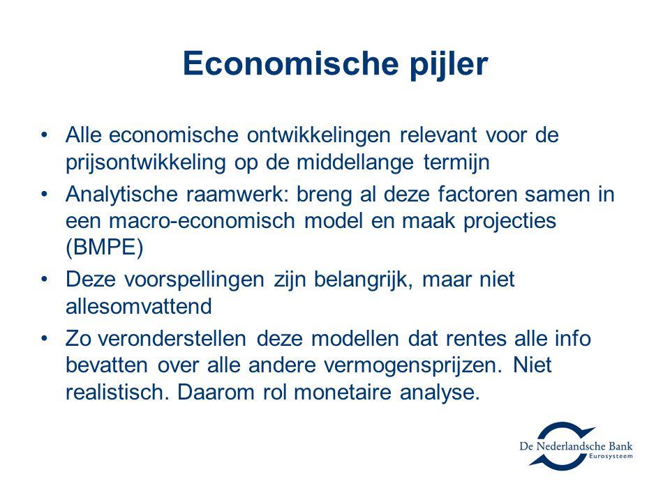 Economische pijler •Alle economische ontwikkelingen relevant voor de prijsontwikkeling op de middellange termijn •Analytische raamwerk: breng al deze