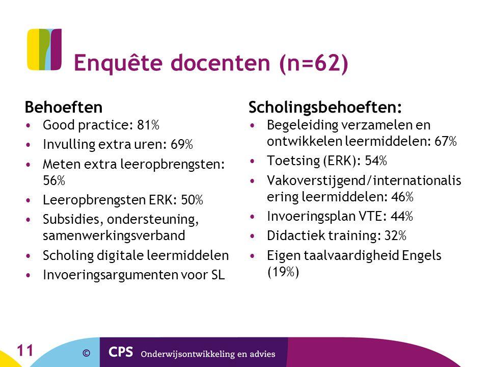 Enquête docenten (n=62) Behoeften •Good practice: 81% •Invulling extra uren: 69% •Meten extra leeropbrengsten: 56% •Leeropbrengsten ERK: 50% •Subsidie