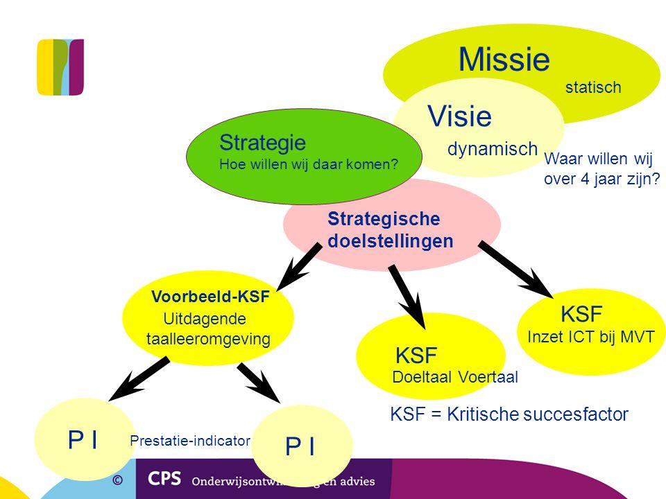 Uitdagende taalleeromgeving Voorbeeld-KSF KSF P I Missie Visie statisch dynamisch Prestatie-indicator Strategische doelstellingen Strategie Hoe willen