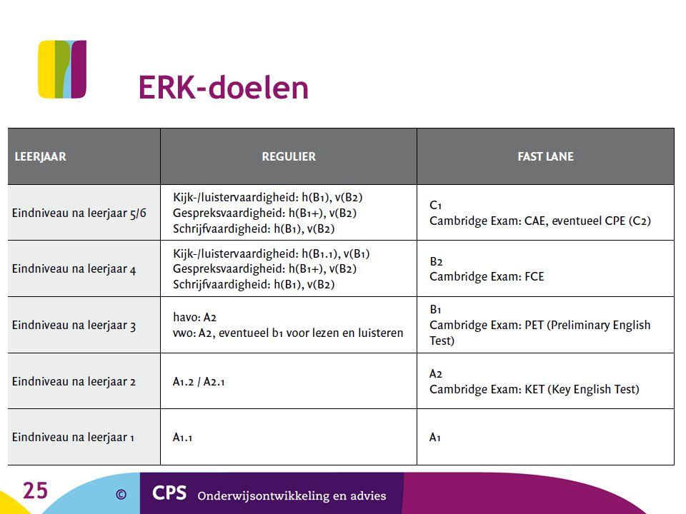 ERK-doelen 25