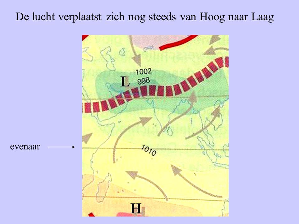 De lucht verplaatst zich nog steeds van Hoog naar Laag evenaar H L