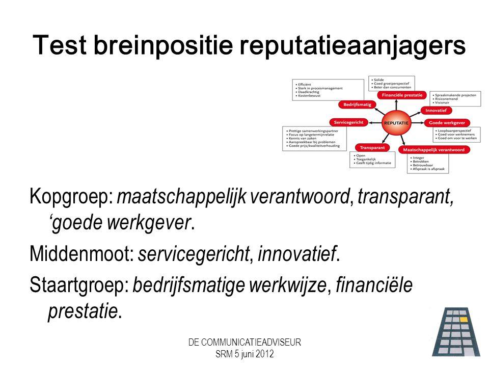 DE COMMUNICATIEADVISEUR SRM 5 juni 2012 Test breinpositie reputatieaanjagers Kopgroep: maatschappelijk verantwoord, transparant, 'goede werkgever.