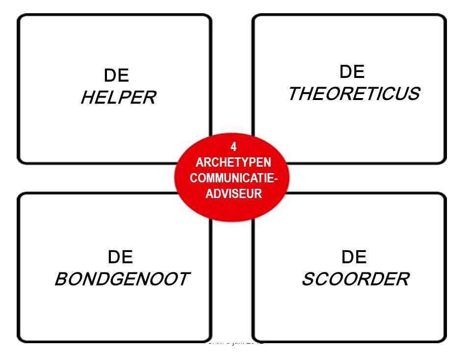 DE COMMUNICATIEADVISEUR SRM 5 juni 2012 DE HELPER 4 ARCHETYPEN COMMUNICATIE- ADVISEUR DE THEORETICUS DE BONDGENOOT DE SCOORDER