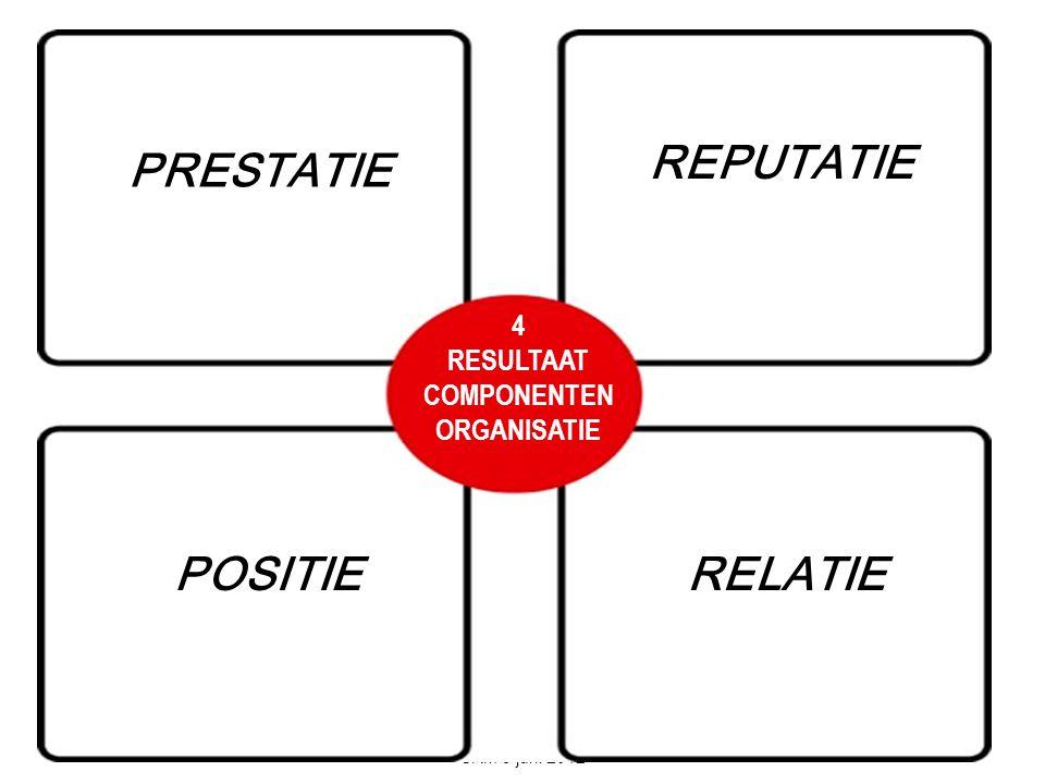 DE COMMUNICATIEADVISEUR SRM 5 juni 2012 PRESTATIE 4 RESULTAAT COMPONENTEN ORGANISATIE REPUTATIE POSITIE RELATIE