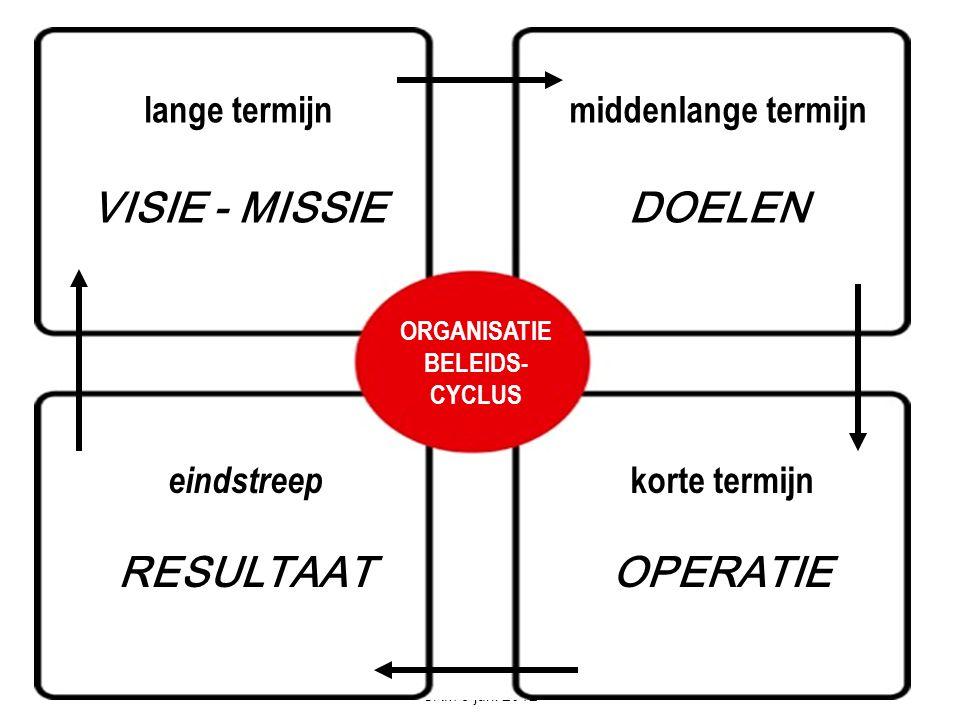 DE COMMUNICATIEADVISEUR SRM 5 juni 2012 lange termijn VISIE - MISSIE ORGANISATIE BELEIDS- CYCLUS middenlange termijn DOELEN eindstreep RESULTAAT korte termijn OPERATIE