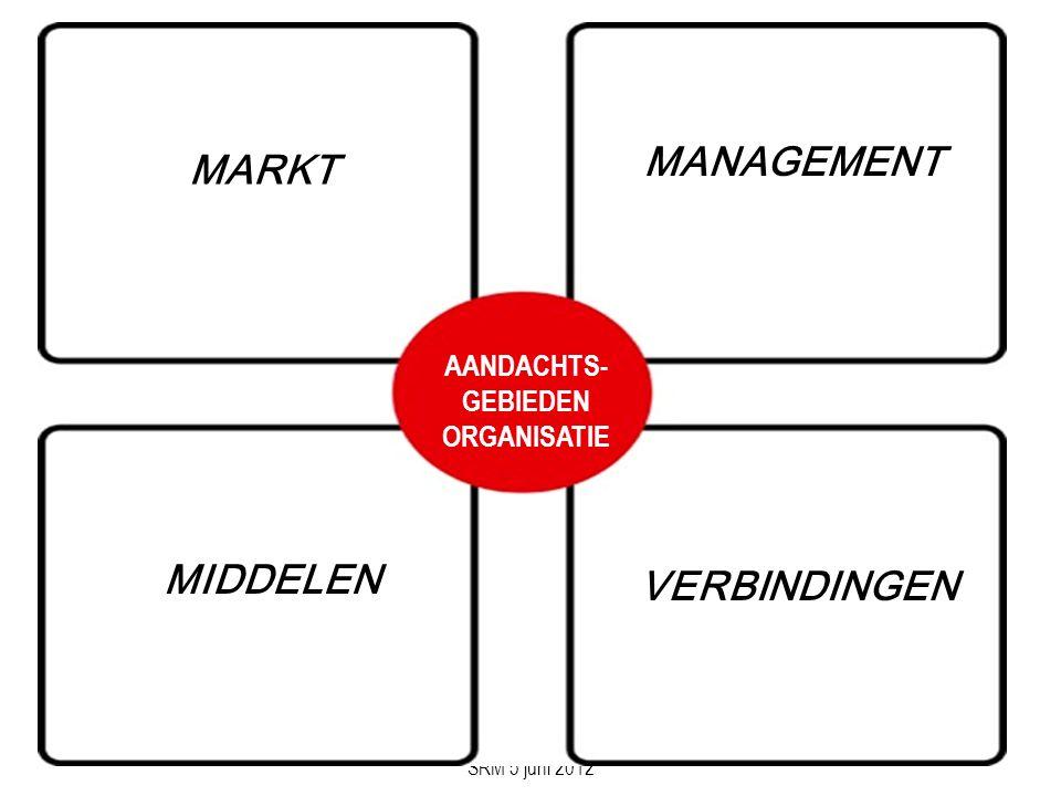 DE COMMUNICATIEADVISEUR SRM 5 juni 2012 MARKT AANDACHTS- GEBIEDEN ORGANISATIE MANAGEMENT MIDDELEN VERBINDINGEN