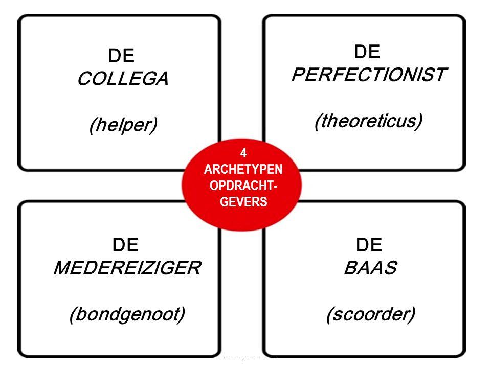 DE COLLEGA (helper) 4 ARCHETYPEN OPDRACHT- GEVERS DE PERFECTIONIST (theoreticus) DE MEDEREIZIGER (bondgenoot) DE BAAS (scoorder)
