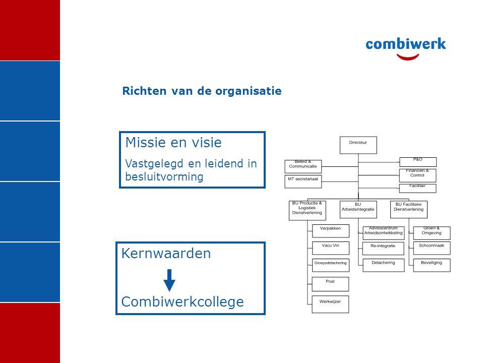 Richten van de organisatie Missie en visie Vastgelegd en leidend in besluitvorming Kernwaarden Combiwerkcollege