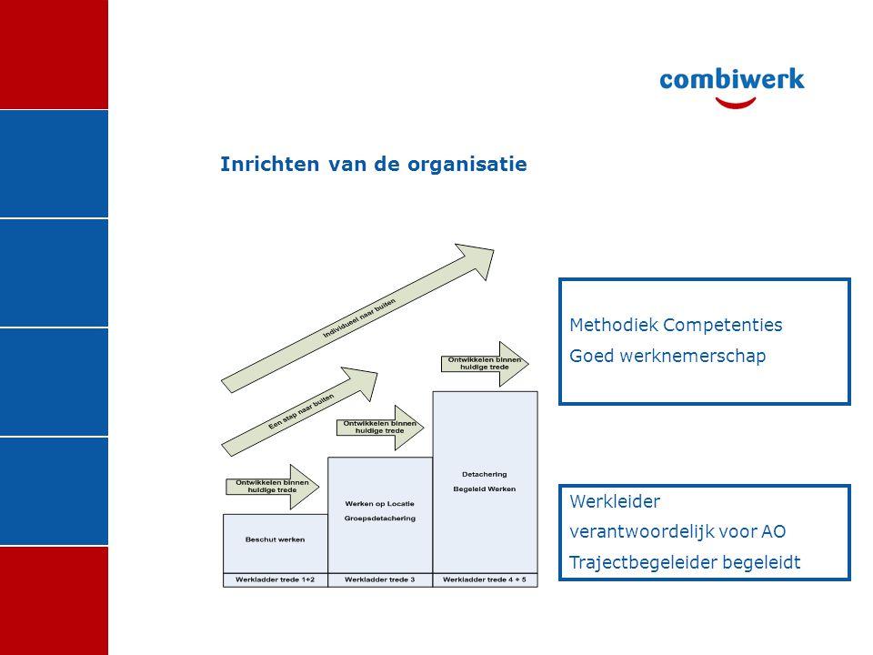 Inrichten van de organisatie Methodiek Competenties Goed werknemerschap Werkleider verantwoordelijk voor AO Trajectbegeleider begeleidt