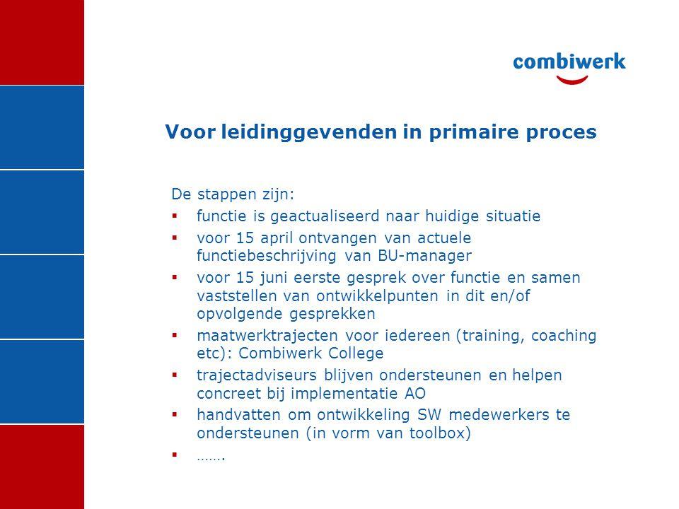 De stappen zijn:  functie is geactualiseerd naar huidige situatie  voor 15 april ontvangen van actuele functiebeschrijving van BU-manager  voor 15