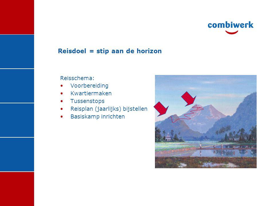 Tussenstops 2004: 'Op Koers' •Missie / visie •Installatie ontwikkeltrajectorganisatie (planmatig plaatsen SW, POP's) •Pilots met trajecten (G&O) en Kwekerij) •Uitbouw Re-integratie •Afstoten Grafisch