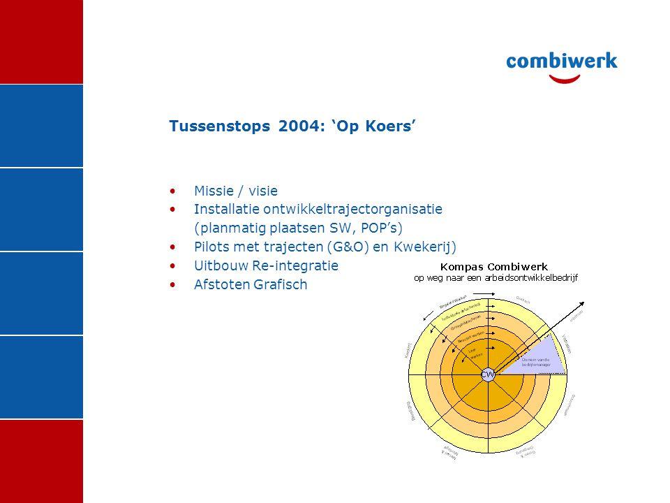 Tussenstops 2004: 'Op Koers' •Missie / visie •Installatie ontwikkeltrajectorganisatie (planmatig plaatsen SW, POP's) •Pilots met trajecten (G&O) en Kw