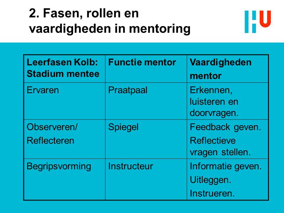 2. Fasen, rollen en vaardigheden in mentoring Leerfasen Kolb: Stadium mentee Functie mentorVaardigheden mentor ErvarenPraatpaalErkennen, luisteren en