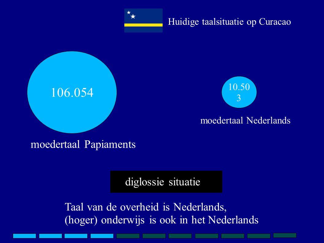 Huidige taalsituatie op Curacao 106.054 10.50 3 moedertaal Papiaments moedertaal Nederlands diglossie situatie Taal van de overheid is Nederlands, (ho