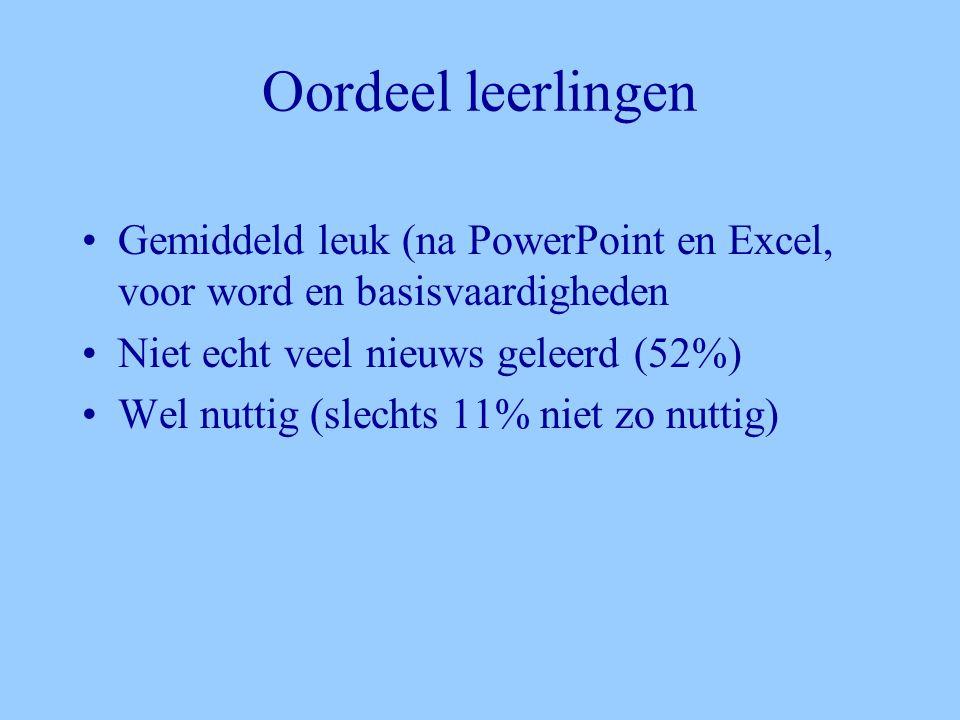 Oordeel leerlingen •Gemiddeld leuk (na PowerPoint en Excel, voor word en basisvaardigheden •Niet echt veel nieuws geleerd (52%) •Wel nuttig (slechts 11% niet zo nuttig)