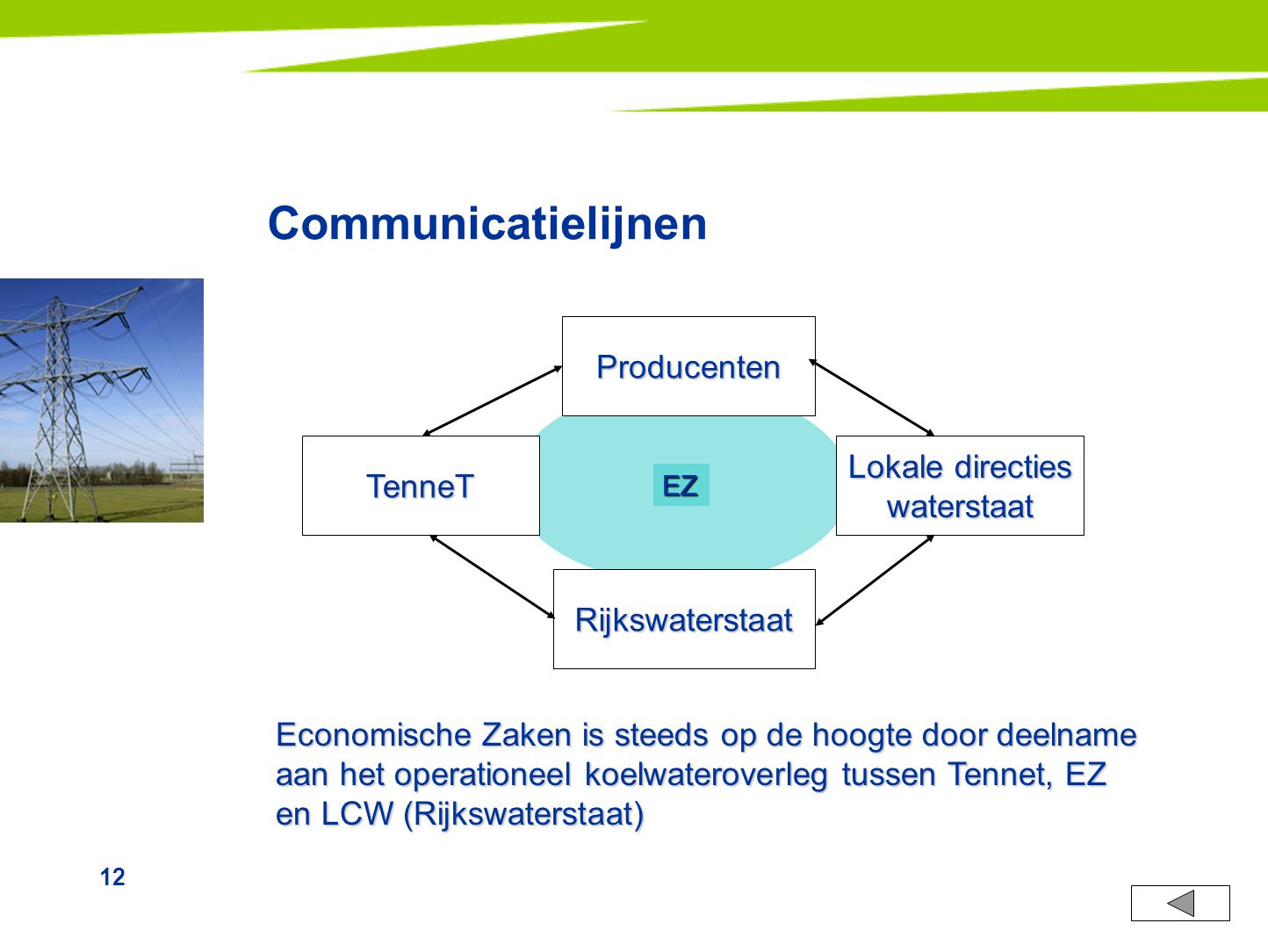 12 Communicatielijnen Producenten TenneT Rijkswaterstaat Lokale directies waterstaat Economische Zaken is steeds op de hoogte door deelname aan het op