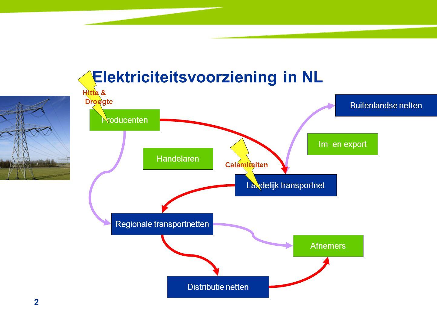 2 Elektriciteitsvoorziening in NL Producenten Im- en export Landelijk transportnet Regionale transportnetten Distributie netten Afnemers Handelaren Bu