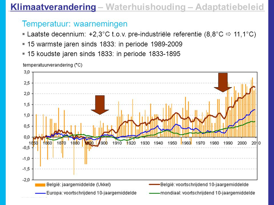 Neerslag: scenario's 2100  Meer neerslag in de winter  Waarschijnlijk minder neerslag in de zomer (# dagen, hoeveelheid)  Hevige zomeronweders: extremer en frequenter Klimaatverandering – Waterhuishouding – Adaptatiebeleid