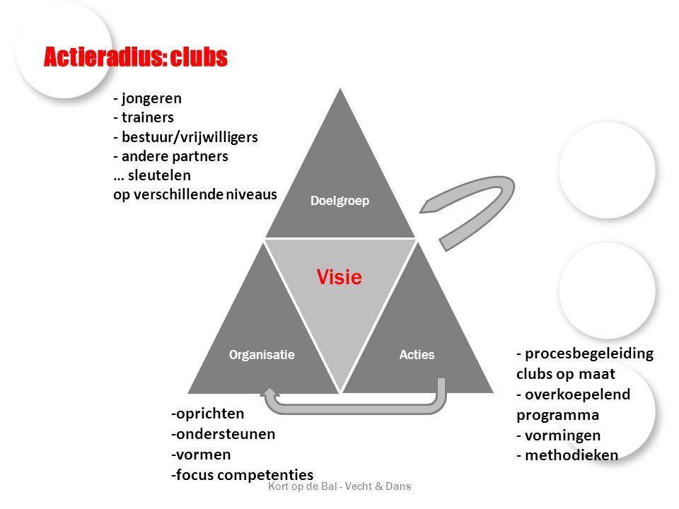 Actieradius: clubs Kort op de Bal - Vecht & Dans DoelgroepOrganisatie Visie Acties - jongeren - trainers - bestuur/vrijwilligers - andere partners … s