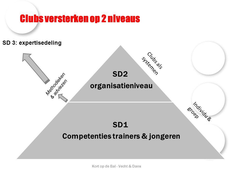 Clubs versterken op 2 niveaus Kort op de Bal - Vecht & Dans SD2 organisatieniveau SD1 Competenties trainers & jongeren Clubs als systemen Individu & groep SD 3: expertisedeling Methodieken & adviezen