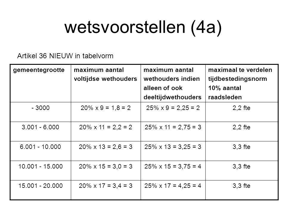 wetsvoorstellen (4a) Artikel 36 NIEUW in tabelvorm gemeentegroottemaximum aantal voltijdse wethouders maximum aantal wethouders indien alleen of ook deeltijdwethouders maximaal te verdelen tijdbestedingsnorm 10% aantal raadsleden - 300020% x 9 = 1,8 = 225% x 9 = 2,25 = 22,2 fte 3.001 - 6.00020% x 11 = 2,2 = 225% x 11 = 2,75 = 32,2 fte 6.001 - 10.00020% x 13 = 2,6 = 325% x 13 = 3,25 = 33,3 fte 10.001 - 15.00020% x 15 = 3,0 = 325% x 15 = 3,75 = 43,3 fte 15.001 - 20.00020% x 17 = 3,4 = 325% x 17 = 4,25 = 43,3 fte