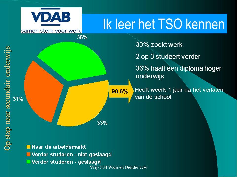 Vrij CLB Waas en Dender vzw Wat helpt nog voor werk? Op stap naar secundair onderwijs