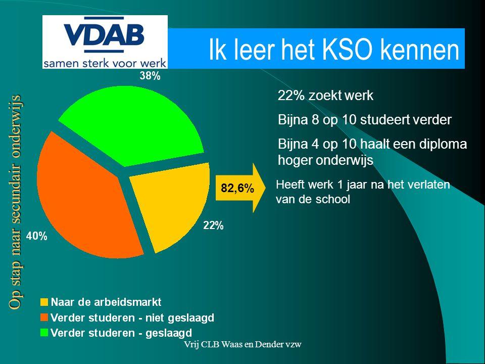 Vrij CLB Waas en Dender vzw 22% zoekt werk Bijna 8 op 10 studeert verder Bijna 4 op 10 haalt een diploma hoger onderwijs Heeft werk 1 jaar na het verlaten van de school 82,6% Ik leer het KSO kennen Op stap naar secundair onderwijs