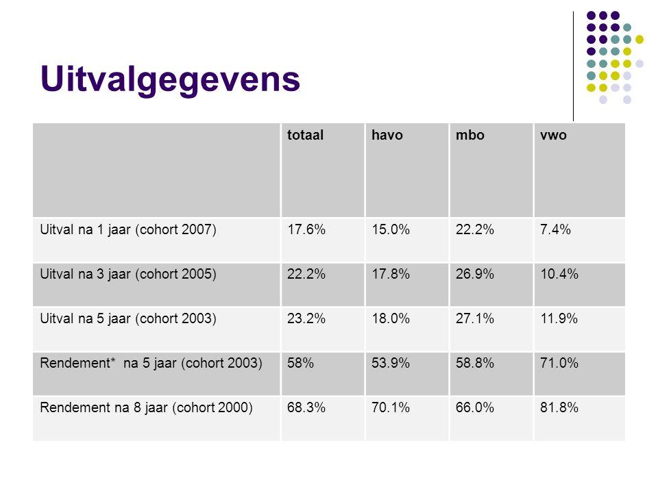 Uitvalgegevens totaalhavombovwo Uitval na 1 jaar (cohort 2007)17.6%15.0%22.2%7.4% Uitval na 3 jaar (cohort 2005)22.2%17.8%26.9%10.4% Uitval na 5 jaar (cohort 2003)23.2%18.0%27.1%11.9% Rendement* na 5 jaar (cohort 2003)58%53.9%58.8%71.0% Rendement na 8 jaar (cohort 2000)68.3%70.1%66.0%81.8%