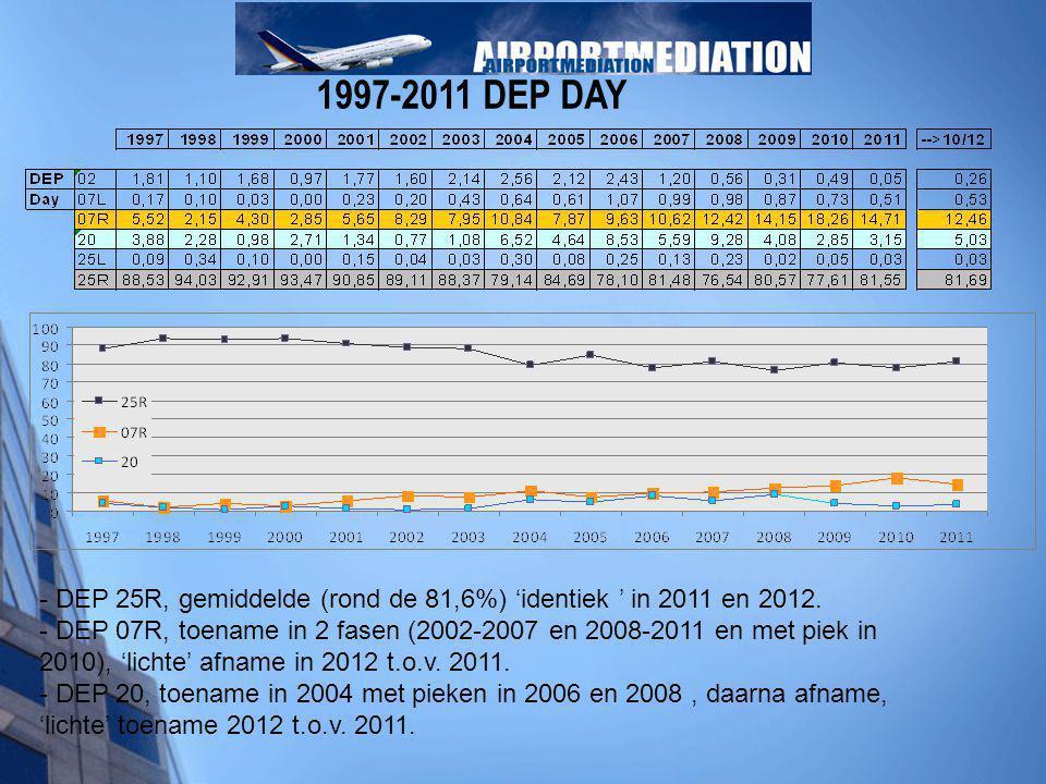 1997-2011 DEP DAY - DEP 25R, gemiddelde (rond de 81,6%) 'identiek ' in 2011 en 2012. - DEP 07R, toename in 2 fasen (2002-2007 en 2008-2011 en met piek