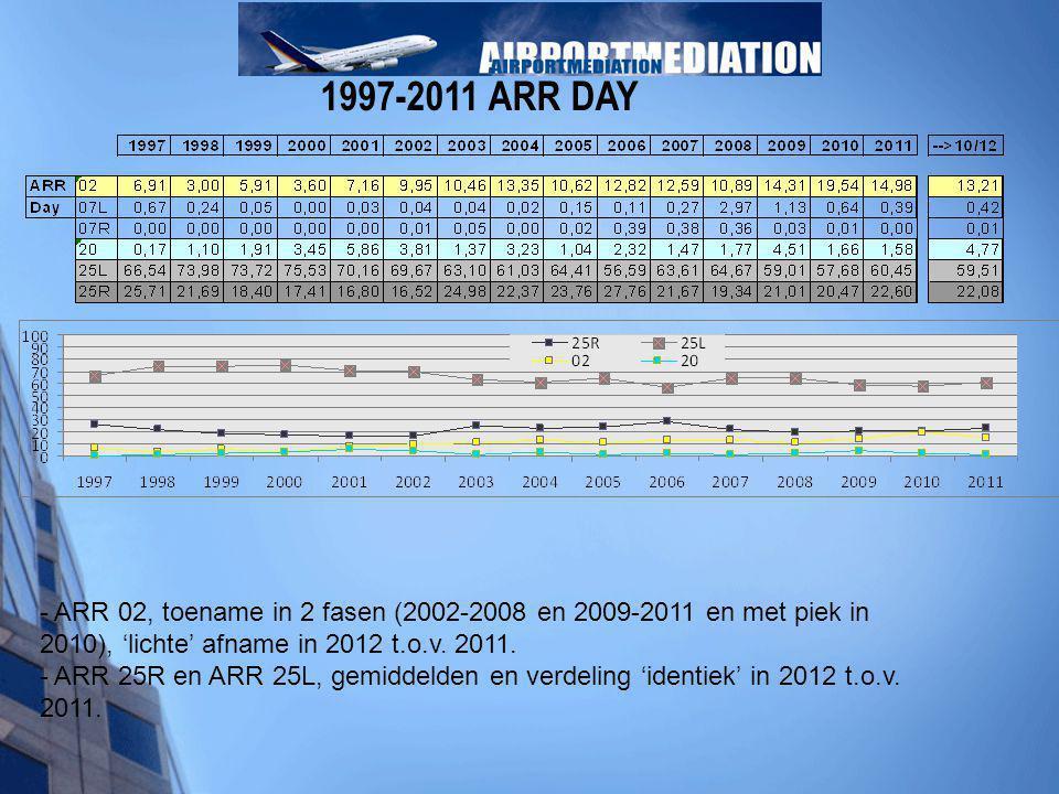 1997-2011 ARR DAY - ARR 02, toename in 2 fasen (2002-2008 en 2009-2011 en met piek in 2010), 'lichte' afname in 2012 t.o.v. 2011. - ARR 25R en ARR 25L