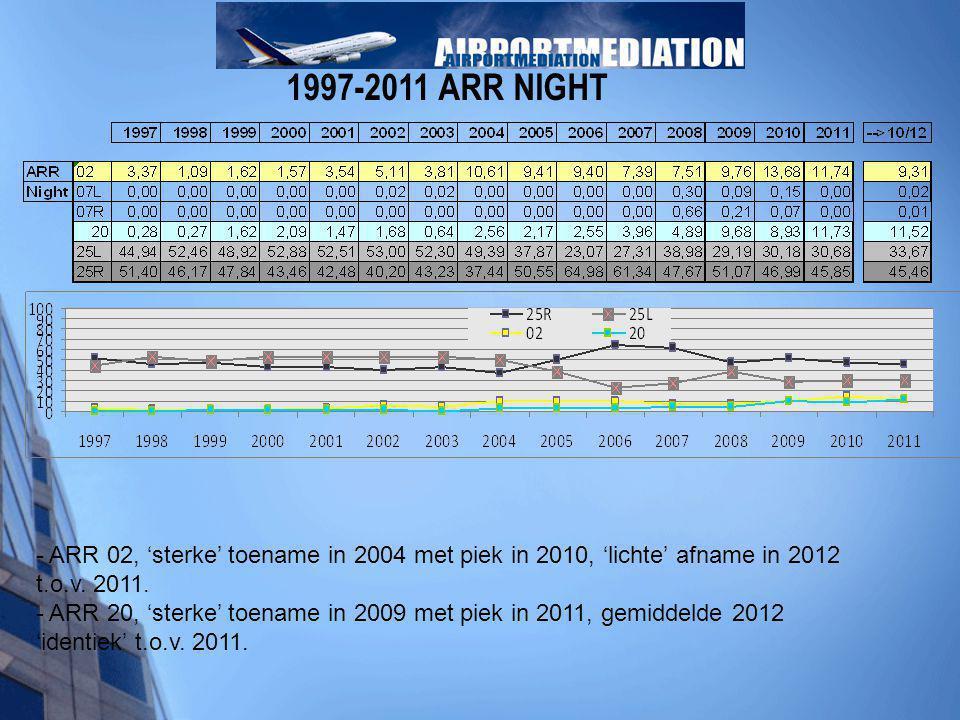 1997-2011 ARR NIGHT - ARR 02, 'sterke' toename in 2004 met piek in 2010, 'lichte' afname in 2012 t.o.v. 2011. - ARR 20, 'sterke' toename in 2009 met p