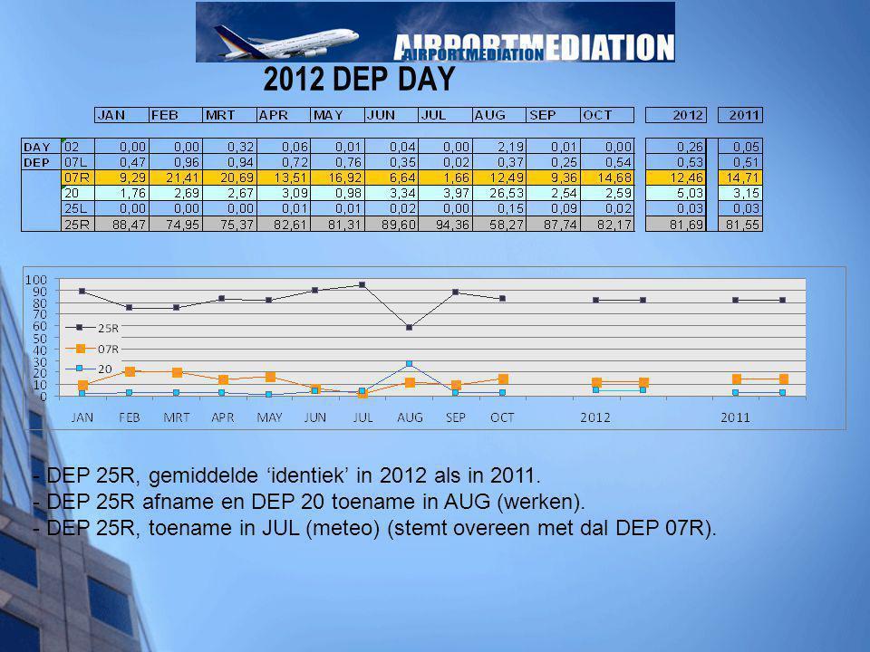 2012 DEP DAY - DEP 25R, gemiddelde 'identiek' in 2012 als in 2011. - DEP 25R afname en DEP 20 toename in AUG (werken). - DEP 25R, toename in JUL (mete