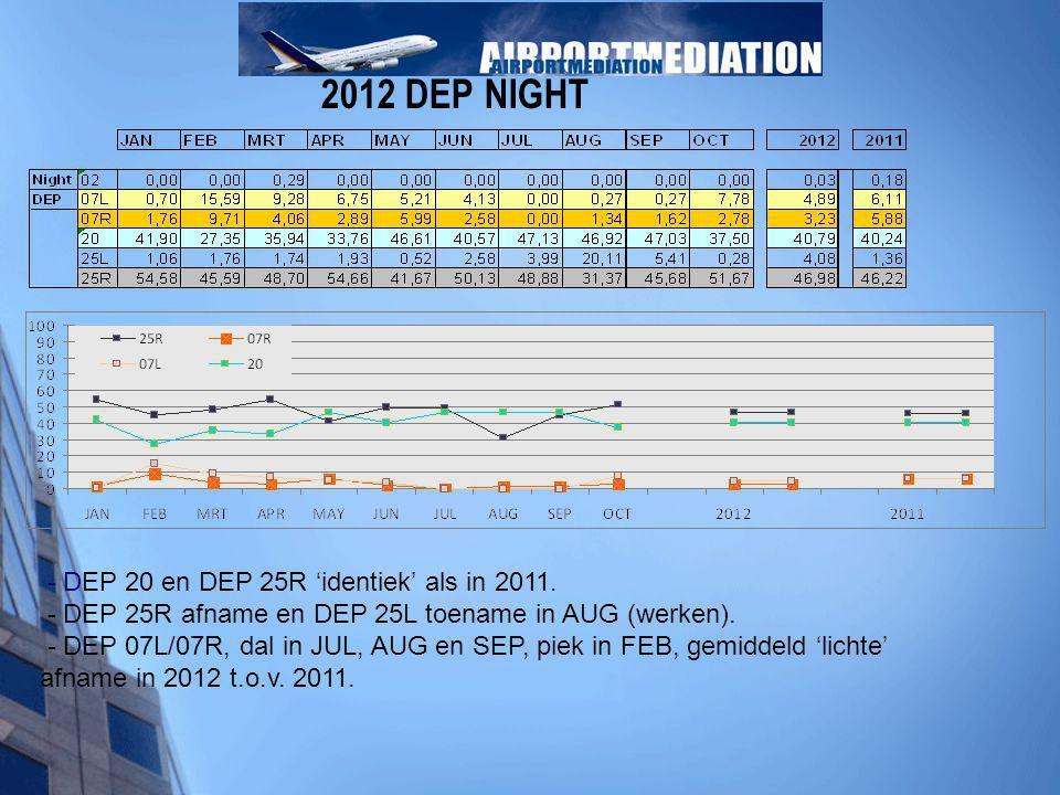 - DEP 20 en DEP 25R 'identiek' als in 2011. - DEP 25R afname en DEP 25L toename in AUG (werken). - DEP 07L/07R, dal in JUL, AUG en SEP, piek in FEB, g