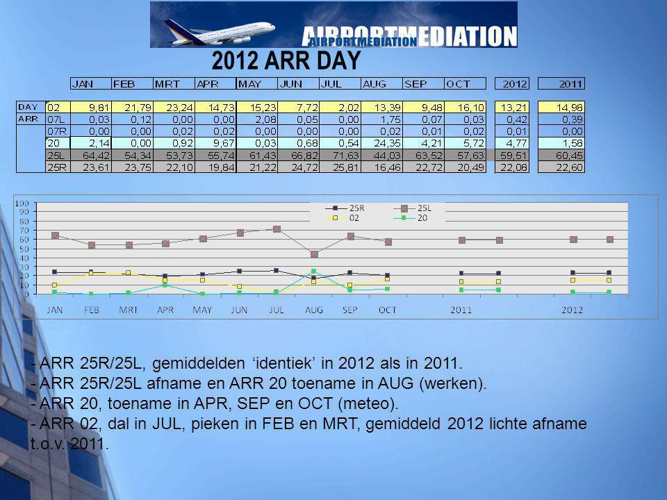 - ARR 25R/25L, gemiddelden 'identiek' in 2012 als in 2011. - ARR 25R/25L afname en ARR 20 toename in AUG (werken). - ARR 20, toename in APR, SEP en OC