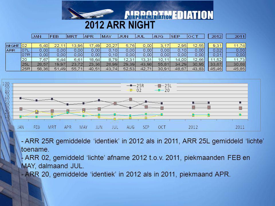 - ARR 25R gemiddelde 'identiek' in 2012 als in 2011, ARR 25L gemiddeld 'lichte' toename. - ARR 02, gemiddeld 'lichte' afname 2012 t.o.v. 2011, piekmaa