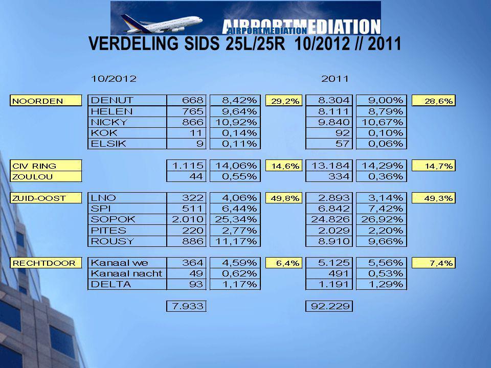 VERDELING SIDS 25L/25R 10/2012 // 2011