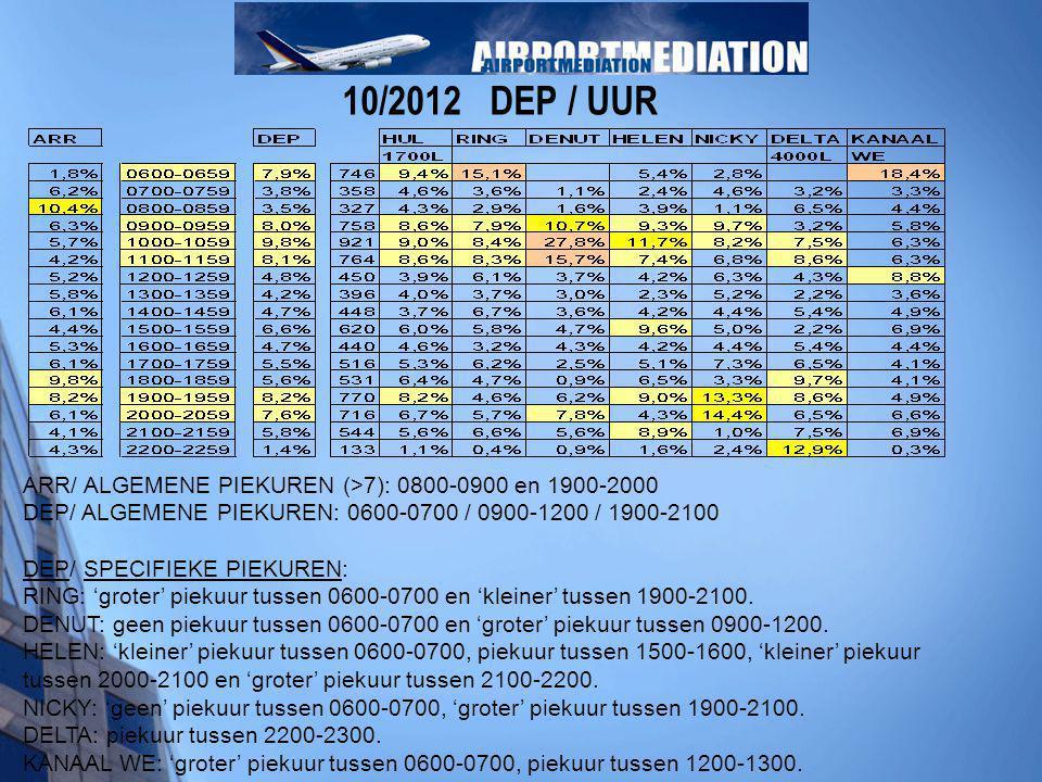 10/2012 DEP / UUR ARR/ ALGEMENE PIEKUREN (>7): 0800-0900 en 1900-2000 DEP/ ALGEMENE PIEKUREN: 0600-0700 / 0900-1200 / 1900-2100 DEP/ SPECIFIEKE PIEKUR