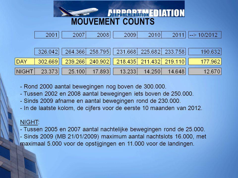 MOUVEMENT COUNTS - Rond 2000 aantal bewegingen nog boven de 300.000. - Tussen 2002 en 2008 aantal bewegingen iets boven de 250.000. - Sinds 2009 afnam