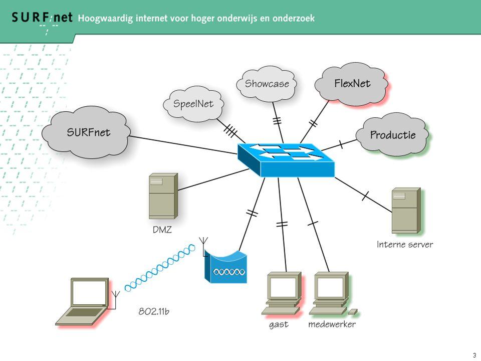 4 Probleemstellingen WLAN •Wireless LAN is onveilig –Slechte authenticatie voor toegang –Transport is onveilig •Er is geen scheiding tussen gasten en medewerkers –Verkeer –Authenticatie (sterk/zwak)