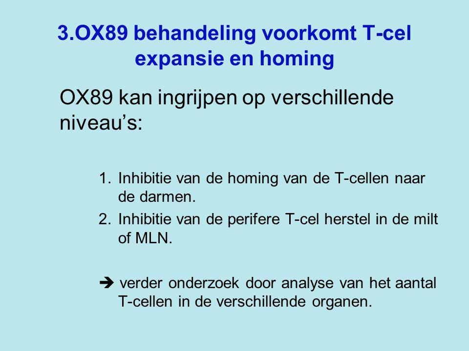3.OX89 behandeling voorkomt T-cel expansie en homing OX89 kan ingrijpen op verschillende niveau's: 1.Inhibitie van de homing van de T-cellen naar de darmen.