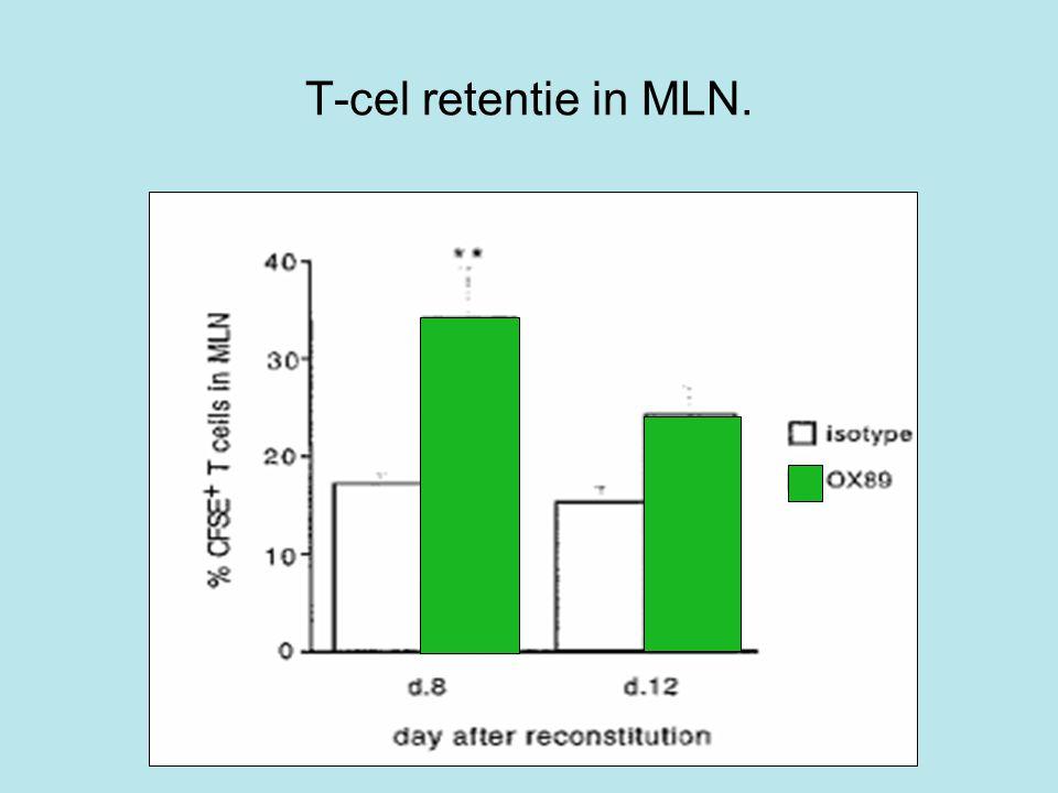 T-cel retentie in MLN.