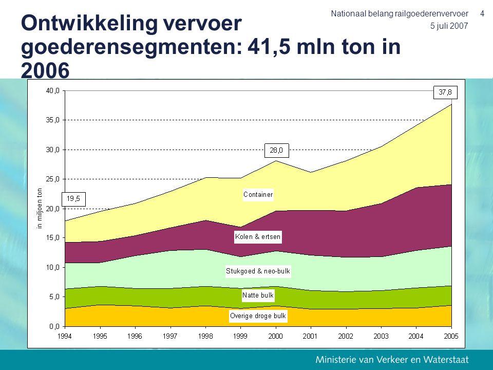 5 juli 2007 Nationaal belang railgoederenvervoer4 Ontwikkeling vervoer goederensegmenten: 41,5 mln ton in 2006