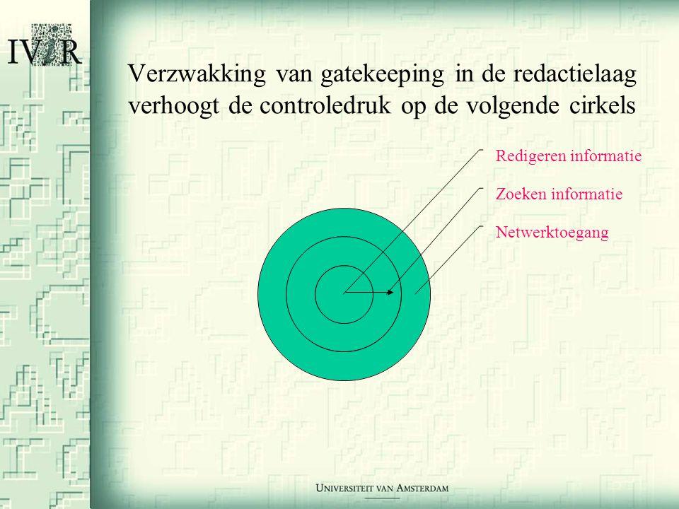 Verzwakking van gatekeeping in de redactielaag verhoogt de controledruk op de volgende cirkels Redigeren informatie Zoeken informatie Netwerktoegang