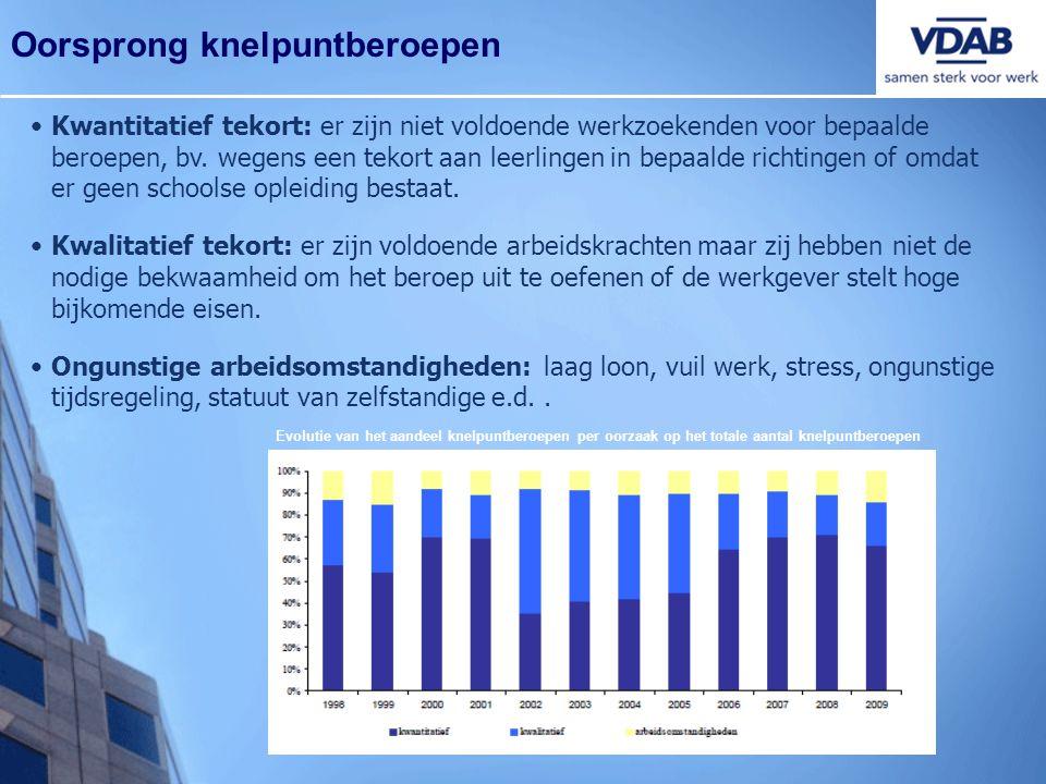 Oorsprong knelpuntberoepen •Kwantitatief tekort: er zijn niet voldoende werkzoekenden voor bepaalde beroepen, bv. wegens een tekort aan leerlingen in
