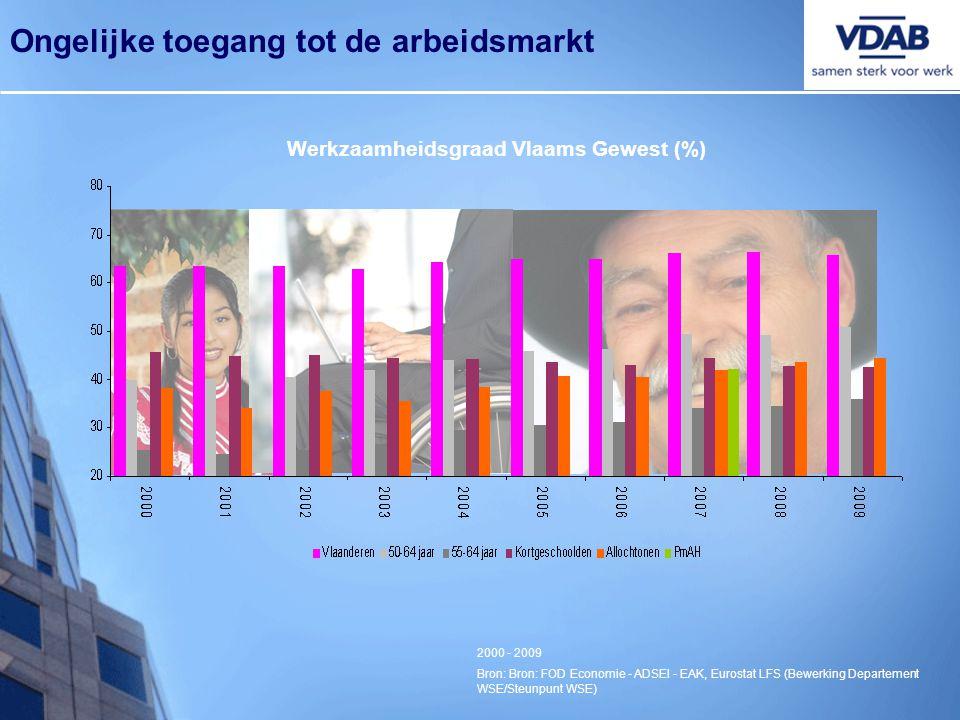 Werkzaamheidsgraad Vlaams Gewest (%) 2000 - 2009 Bron: Bron: FOD Economie - ADSEI - EAK, Eurostat LFS (Bewerking Departement WSE/Steunpunt WSE) Ongeli